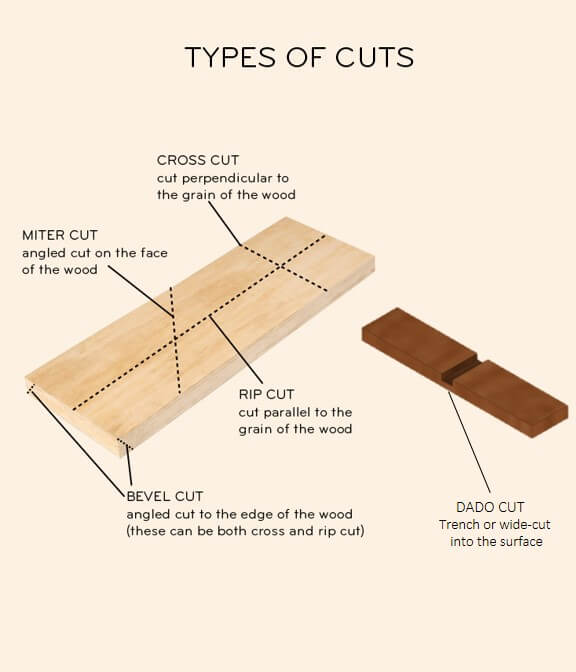 Types of Table saw cuts